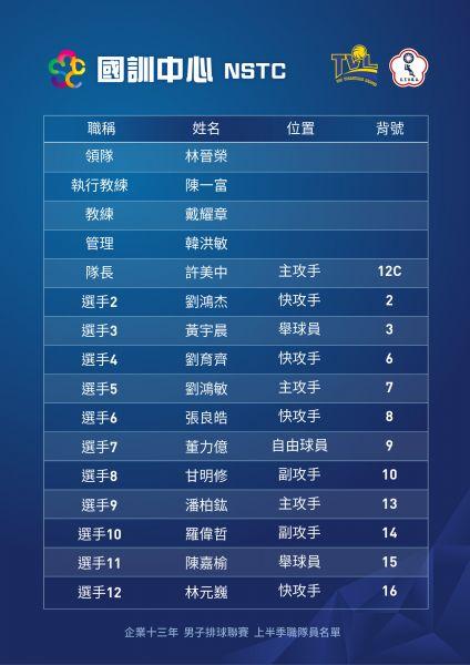 企排13年國訓中心球員名單。