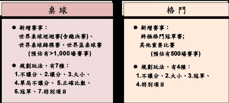 2021年台灣運彩新增「運動項目」一覽表。官方提供