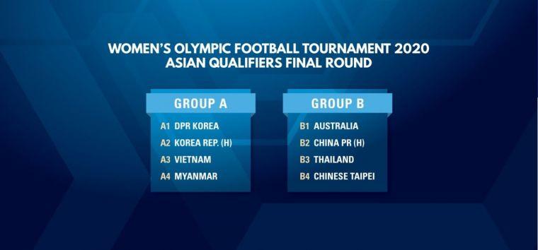 東京奧運女足資格賽第三輪。摘自亞足聯官網