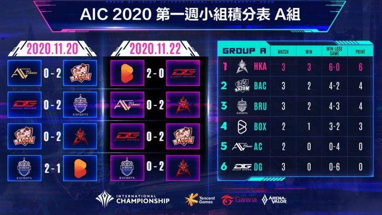 AIC 2020國際賽小組賽第一週A組排名公布。官方提供