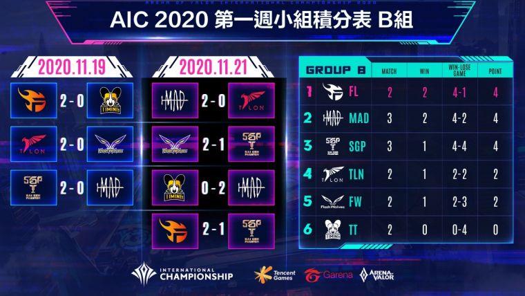 新聞圖片4-AIC 2020國際賽小組賽第一週B組排名公布。 官方提供