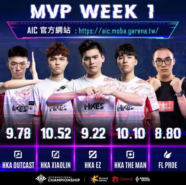 HKA選手在MVP陣容榜上包辦四項榮耀。官方提供