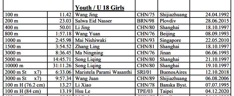 許樂13.19這個成績也是亞洲U18紀錄,