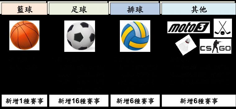 2021年台灣運彩新增「國際賽事」一覽表。官方提供