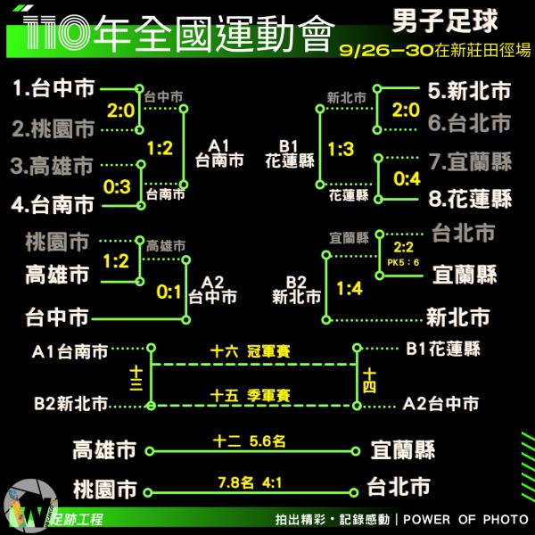 全運男足戰績表。摘自Wecango365足跡工程