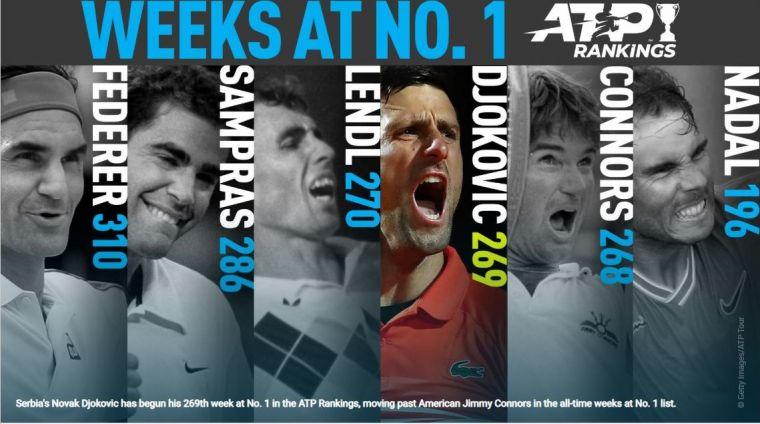 喬科維奇升上史上第4。摘自ATP官網