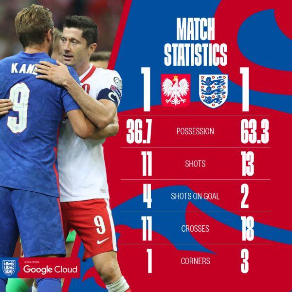 波蘭成功逼和英格蘭。摘自英格蘭隊推特