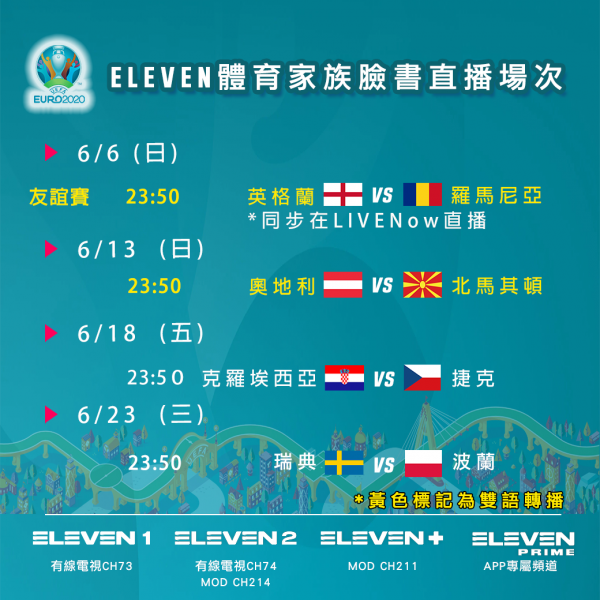 UEFA EURO 2020 歐洲國家盃友誼賽( ELEVEN體育家族官方臉書直播場次)。官方提供